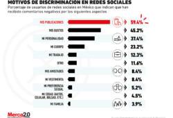 La discriminación en redes sociales dentro de México