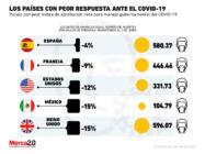 México está entre los países con peor respuesta ante el Covid-19
