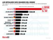 Los retailers más grandes del mundo en 2020