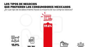 ¿Dónde comprarán los consumidores mexicanos en medio de la nueva normalidad?