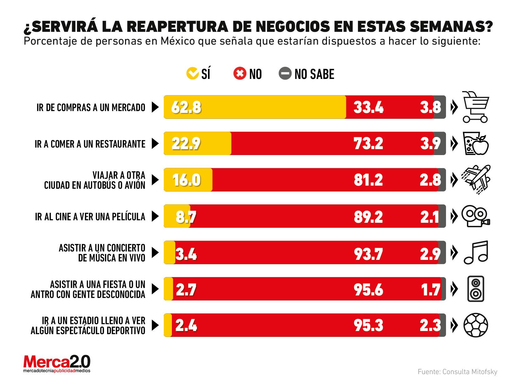 ¿Es buen momento para la reapertura de los negocios? Esto piensan los consumidores en México