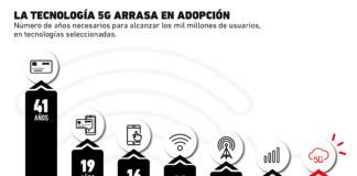 El boom que tendrá la red 5G en el mundo