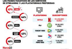 Los países que prefieren el contenido en streaming