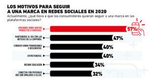 Estas son las razones por las que los consumidores seguirán las redes sociales de tu marca