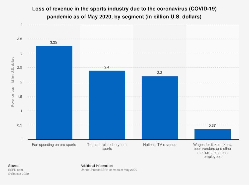 El impacto a los eventos deportivos