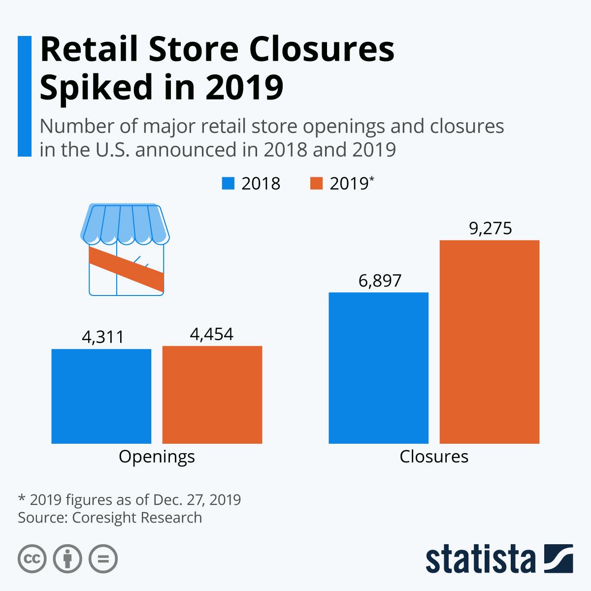 Apocalipsis retail