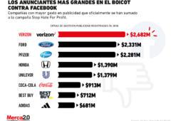 Estos son los anunciantes más grandes que se han sumado al boicot contra Facebook