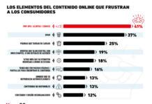 Los aspectos más frustrantes del content marketing para los consumidores