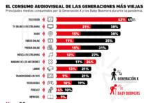 Los medios preferidos de los Baby Boomers y la Generación X en la pandemia