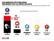 Estos son los números que están en juego con el boicot contra Facebook