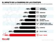 El duro golpe de la pandemia a las startups