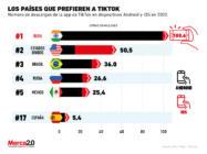 Los países que son clave para TikTok (México está entre ellos)