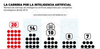 Apple es la empresa que más peso le está dando a la Inteligencia Artificial