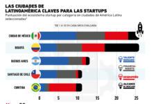 La Ciudad de México es clave para las startups en toda Latinoamérica