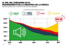El streaming se ha convertido en el principal motor de la industria de la música