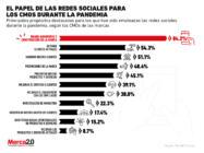 El rol actual de las redes sociales para los CMOs de las marcas
