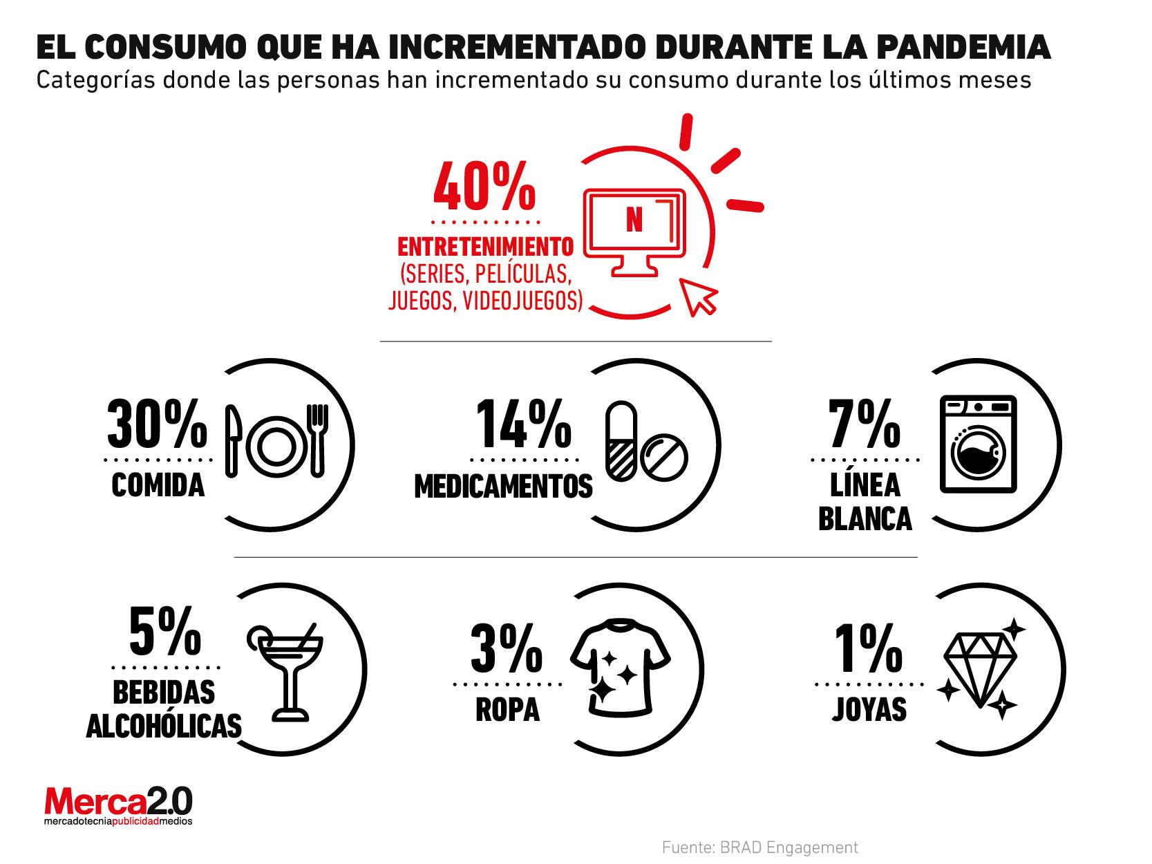 Estas son las categorías donde más ha crecido el consumo en medio de la pandemia