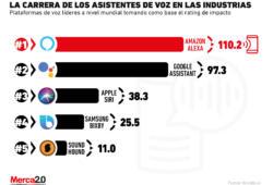 Los asistentes de voz más importantes para las industrias
