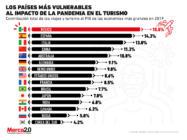 México sería el país más afectado por el impacto de la pandemia en el turismo