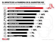 Estas son las acciones de marketing en las que más se invierte en medio de la pandemia