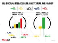 Los sistemas operativos que dominan el mercado de los smartphones