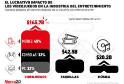 ¿Los videojuegos son el motor de la industria del entretenimiento?