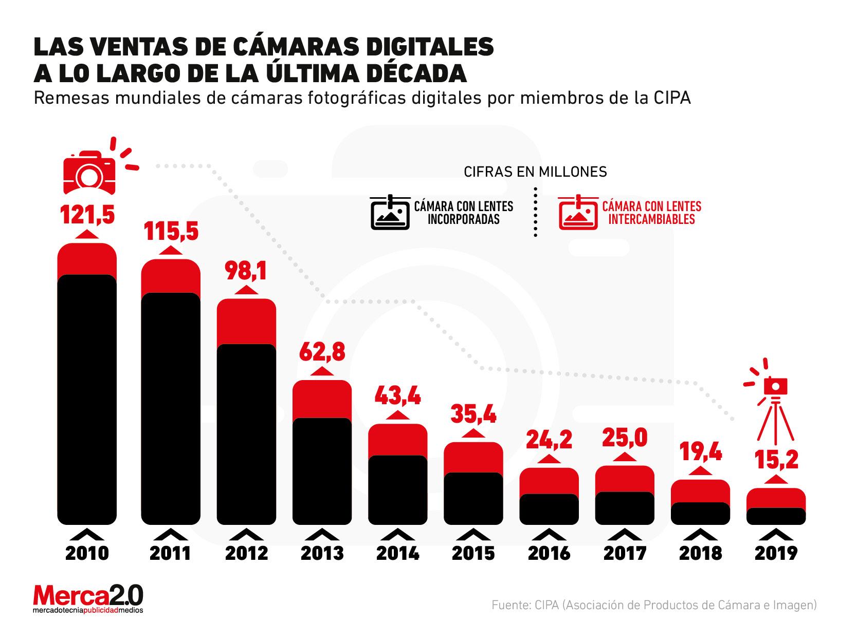 ¿El negocio de las cámaras digitales está por desaparecer?