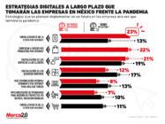 Estas son las estrategias digitales a largo plazo que las empresas en México piensan usar contra la pandemia