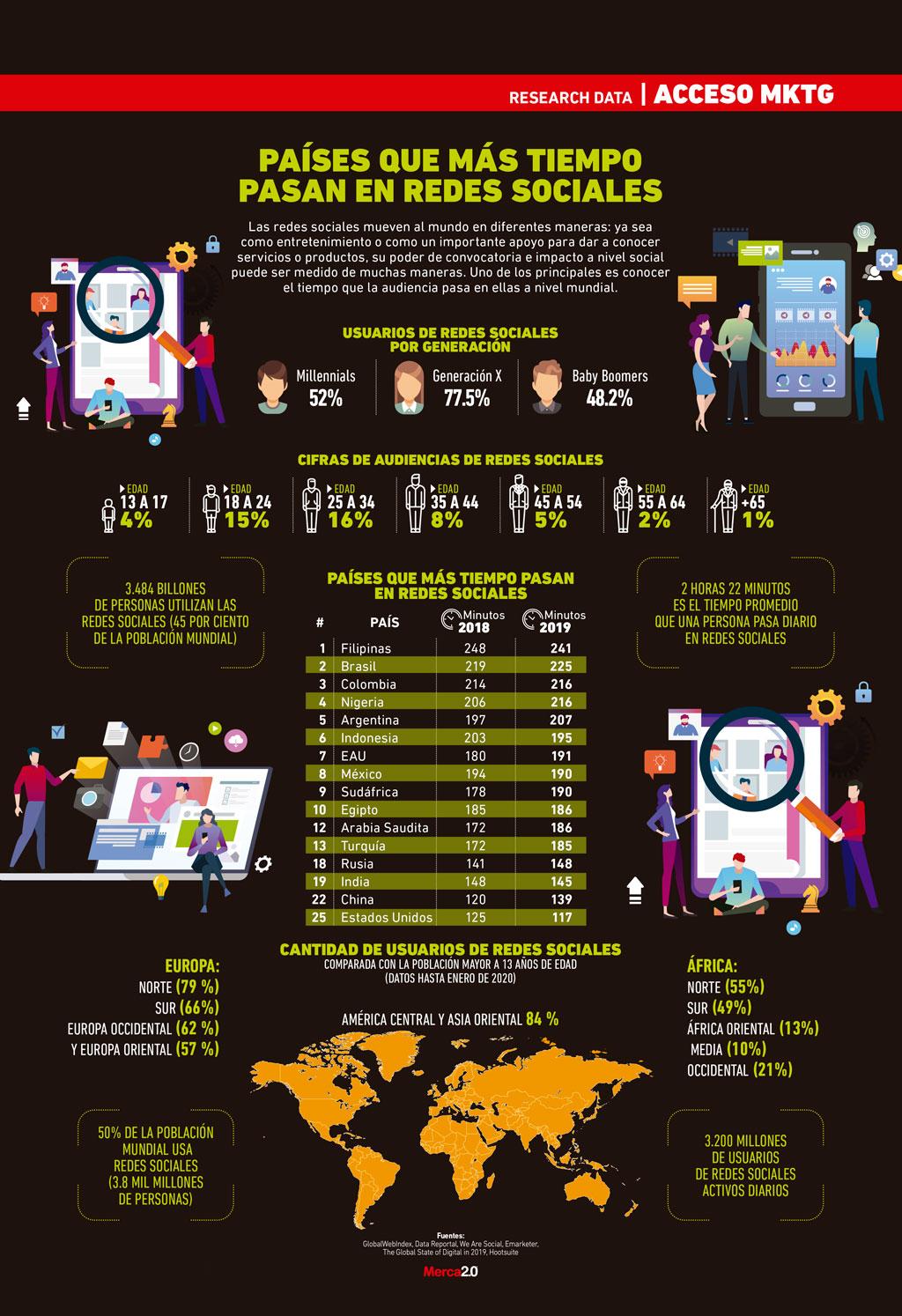 paises que mas tiempo en redes sociales
