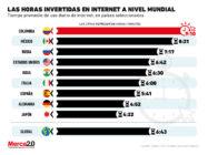 ¿Cuánto tiempo se le está invirtiendo a internet en este 2020?