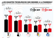 Las empresas de tecnología no parecen estar siendo afectadas por la pandemia