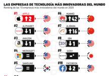 Estas son las marcas líderes en innovación del 2020