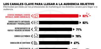 Los canales clave para llegar al target, según los profesionales del marketing