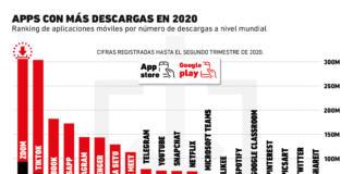 ¿Cuántas de las apps más descargadas en este 2020 tienes en tu smartphone?