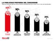¿Qué tipos de anuncios prefieren los consumidores?