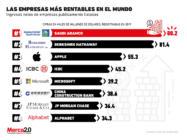 Estas son las empresas más rentables en el mundo actualmente