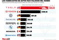 Estas son las marcas fabricantes de autos más valiosas en 2020