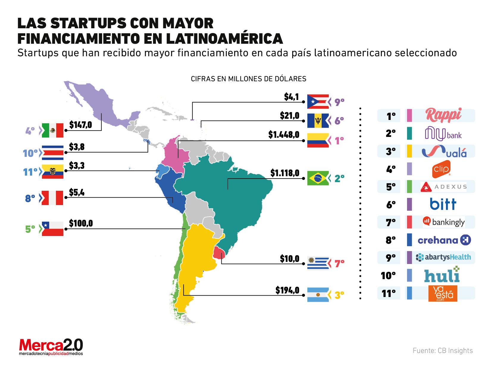 ¿Cuáles son las startups con mejor financiamiento en América Latina?