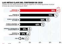 El rol clave que juega el content marketing en 2020