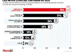 El rol clave que juega el content marketing en 2020