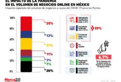 ¿Las ventas online serán la salvación de las Pymes?
