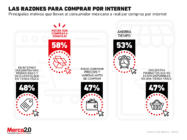 Estos son los principales motivos por los que los mexicanos hacen compras por internet