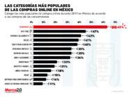 Las principales categorías en las que compran por internet los mexicanos