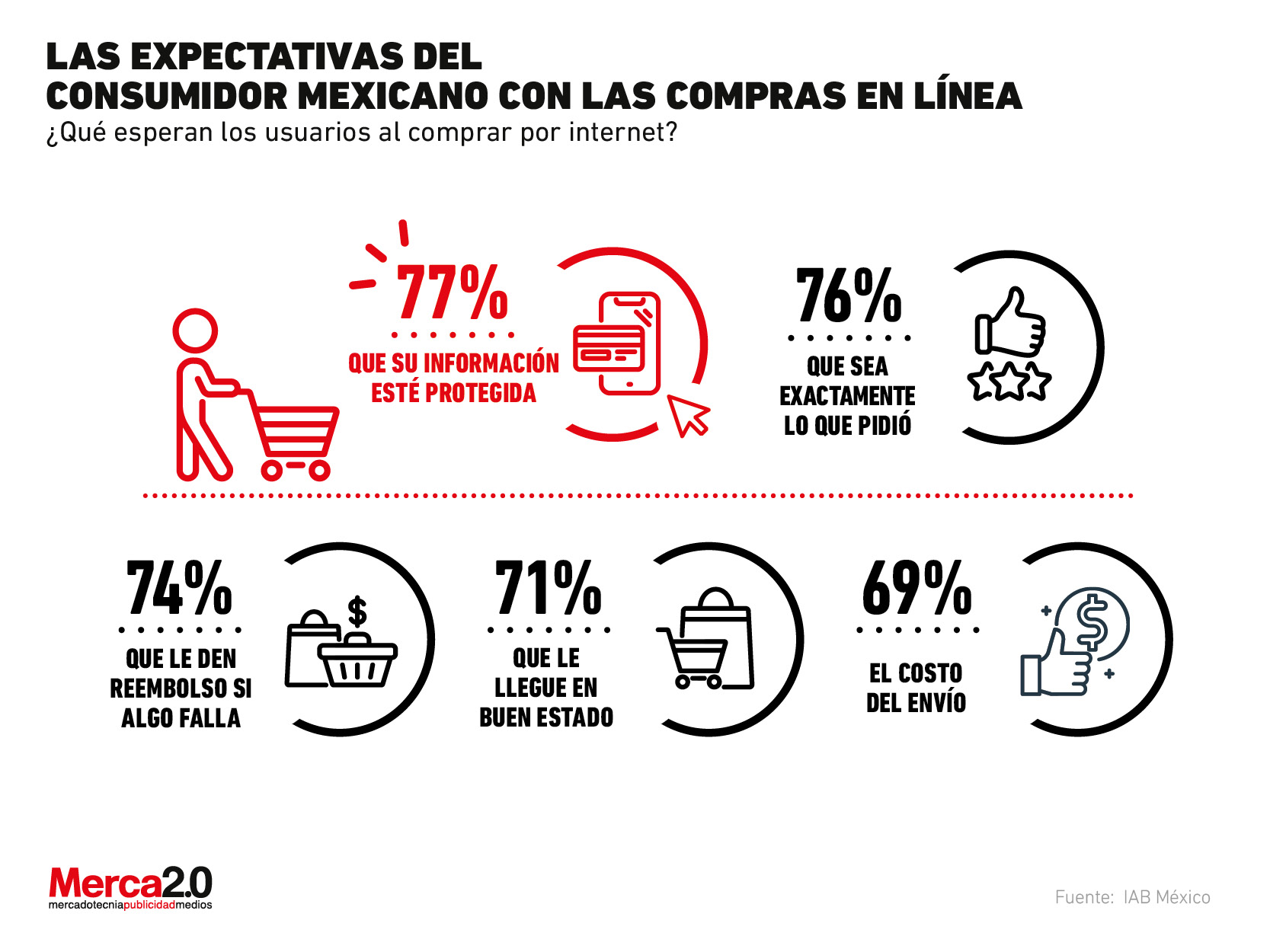 Estas son las expectativas que se deben cubrir para que los consumidores mexicanos compren en tu tienda en línea