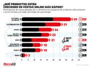 Estos son los productos que más crecerán en ventas online en medio de la pandemia y a futuro