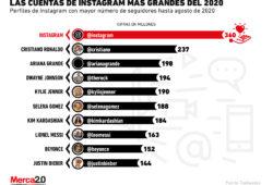 Las cuentas de Instagram con más seguidores en 2020