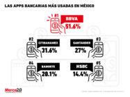 apps bancarias