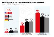 Las marcas que quieran ganar con sus tiendas online deben contemplar los envíos gratuitos
