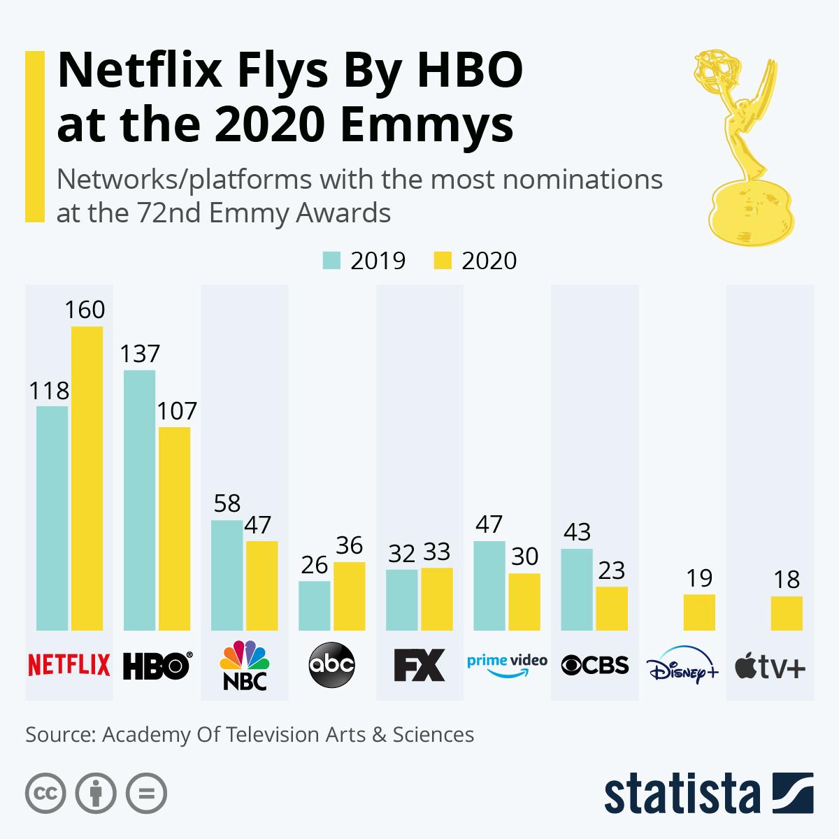 Emmys 2020 y el streaming