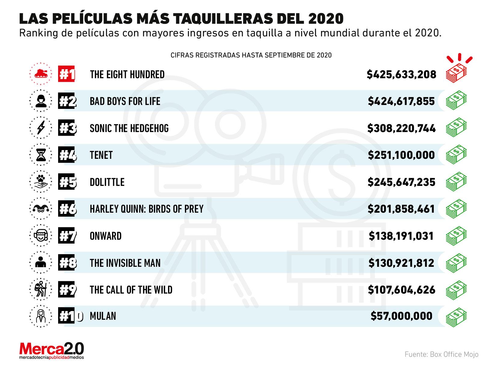 Estas son las películas que están dominando las taquillas disponibles en este 2020